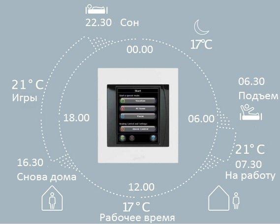 DEVIlink позволяет существенно экономить, задав теплу режим своей жизни.